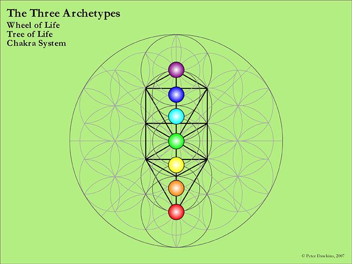 3 archetypes