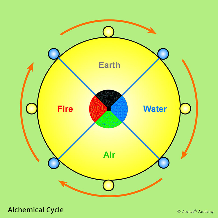 Alchemical Cycle