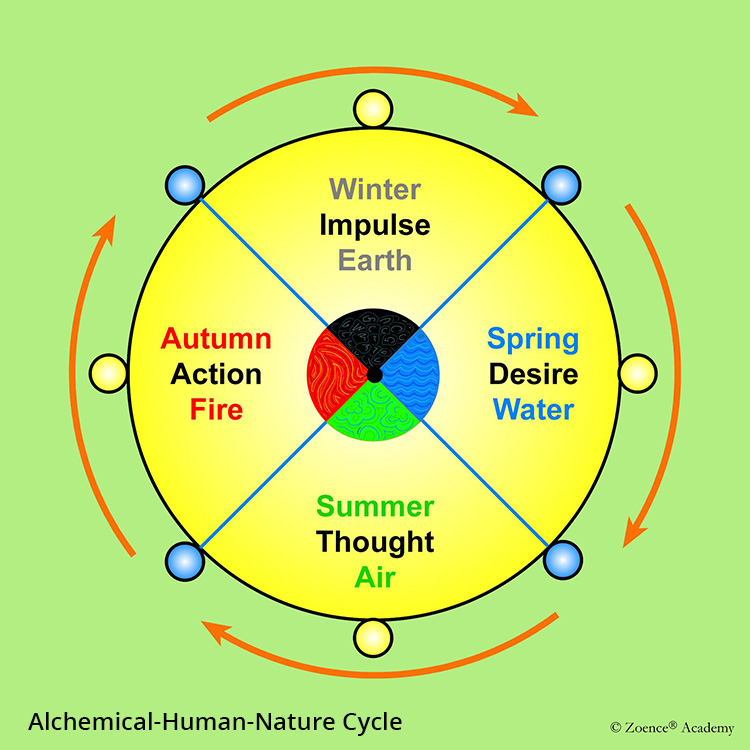 Alchemical-Human-Nature Cycle