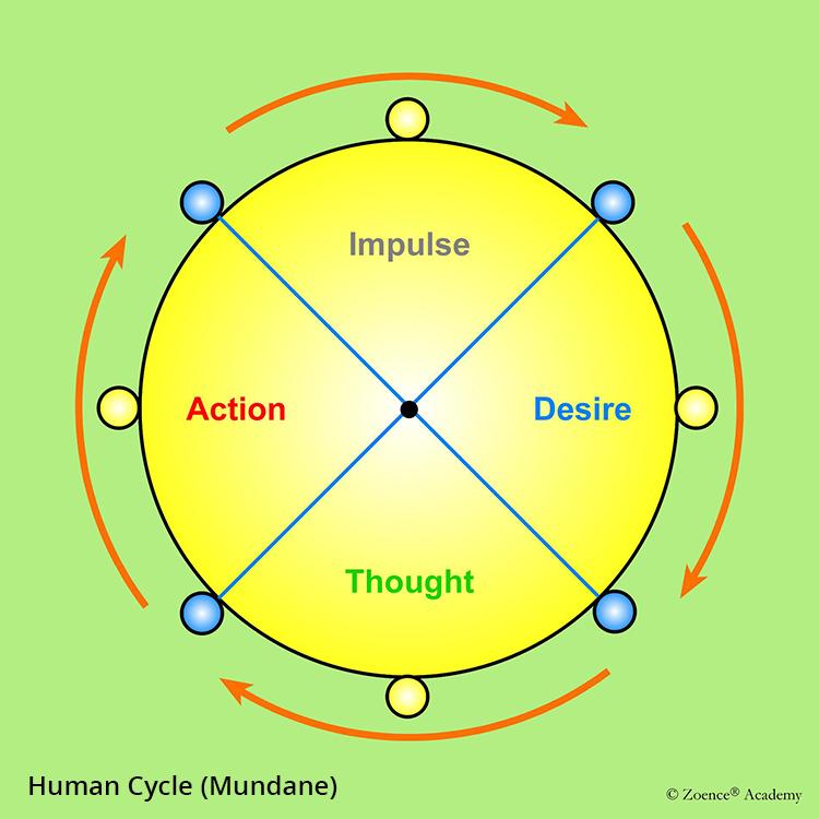 Human nature cycle