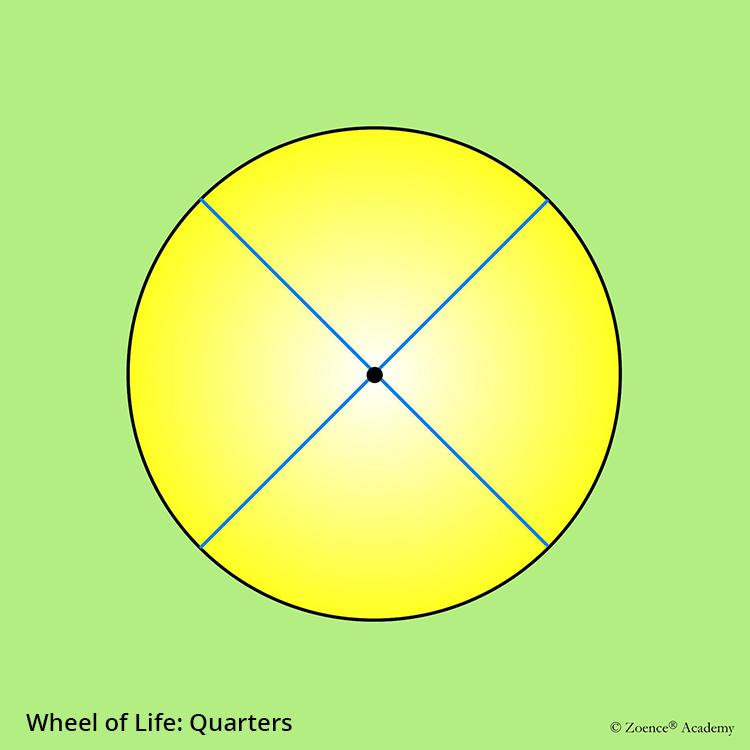 Wheel of Life: Quarters