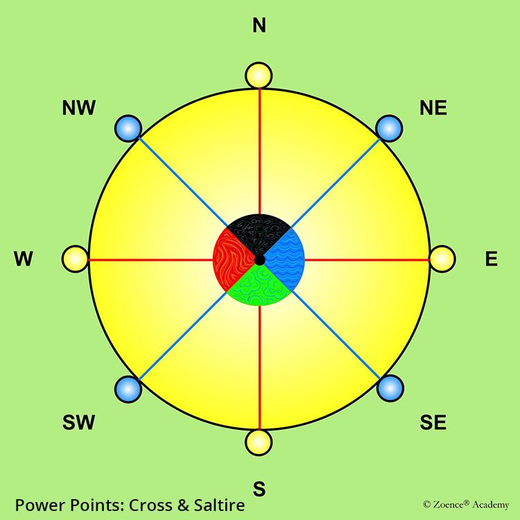Power Points: Cross & Saltire