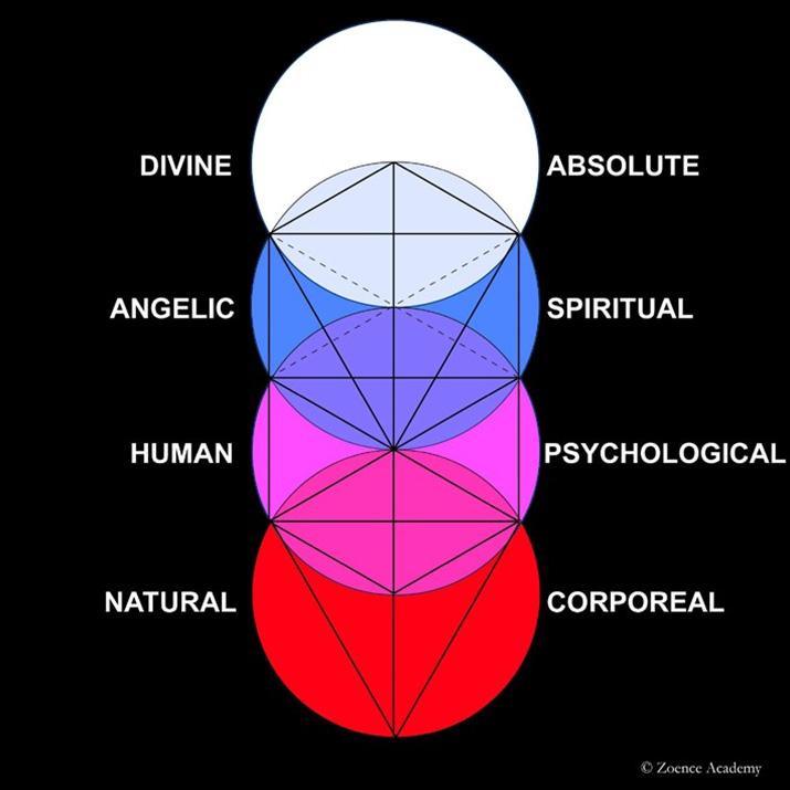 Tree of Life: Geometry