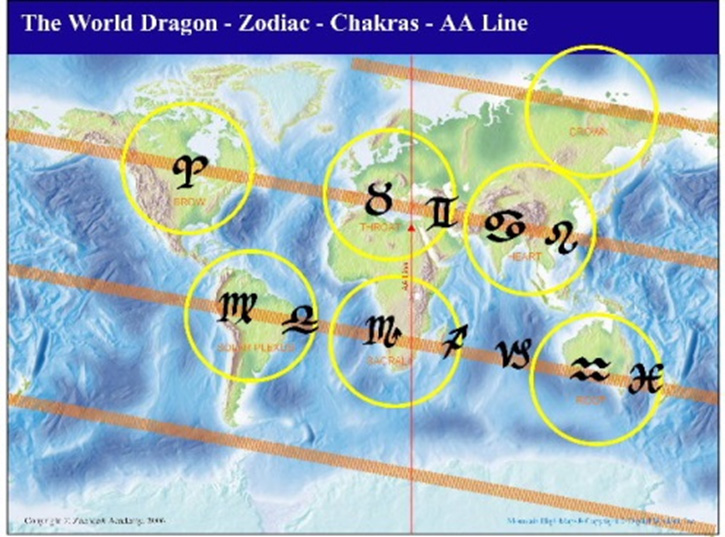 World dragon chakras