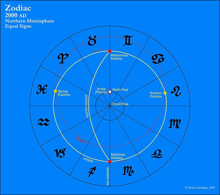 Zodiav northern hemishere